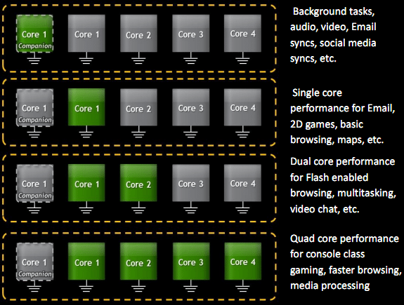 nVidia's Quad Core Smartphone Chip is Actually a Penticore