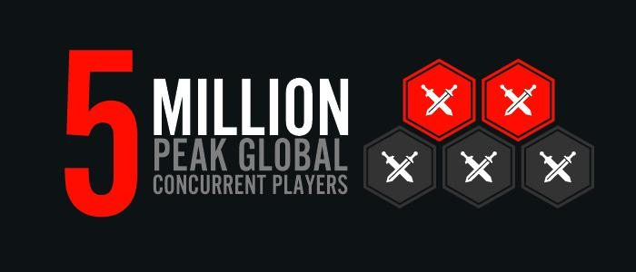 League of Legends hits 5 million simultaneous players