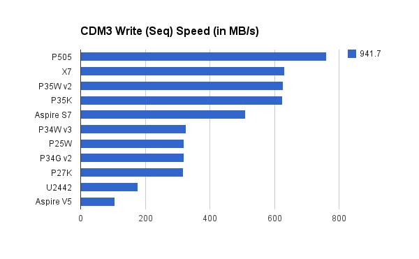 cdm3write